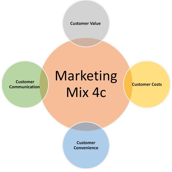 Marketing Mix 4c